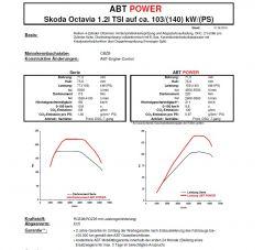 ABT Tuning 105 PK -> 140 PK